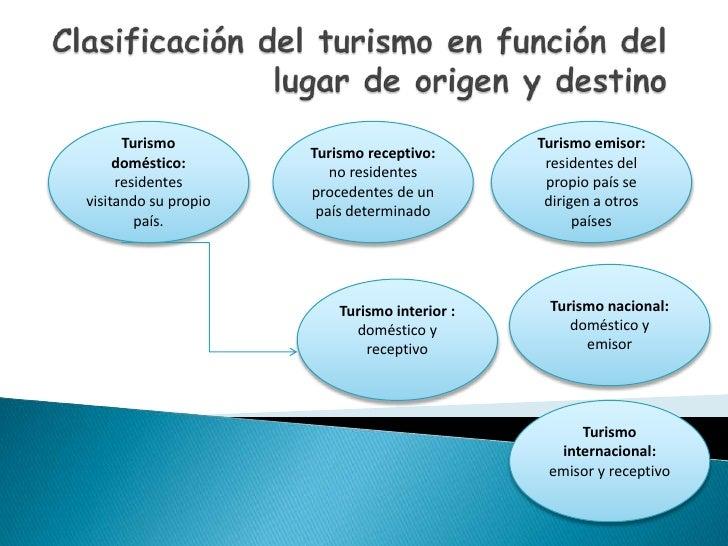 Clasificación del turismo en función del lugar de origen y destino<br />Turismodoméstico: residentesvisitandosupropiopaís....