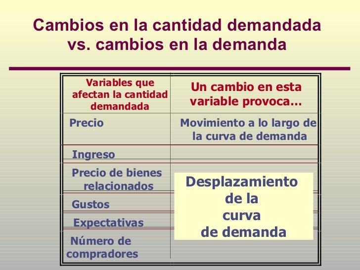 Variables Que Afectan La Demanda Y Oferta De Bienes Y