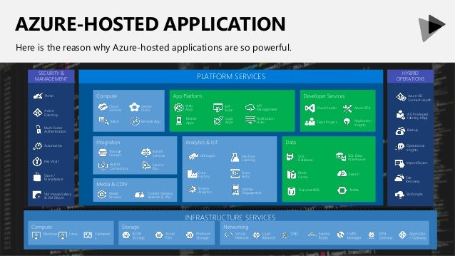 AZURE-HOSTED APPLICATION Here is the reason why Azure-hosted applications are so powerful. Web Apps Mobile Apps API Manage...