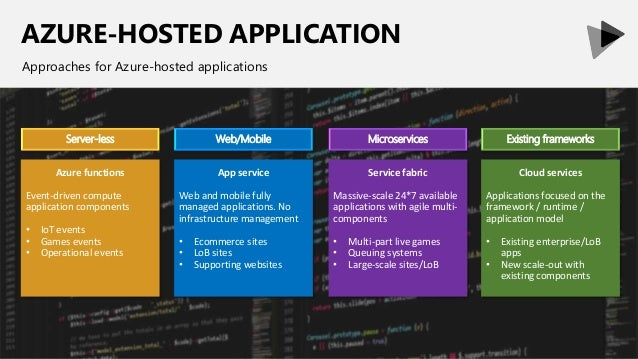 AZURE-HOSTED APPLICATION Approaches for Azure-hosted applications Server-less Web/Mobile Azure functions Event-driven comp...