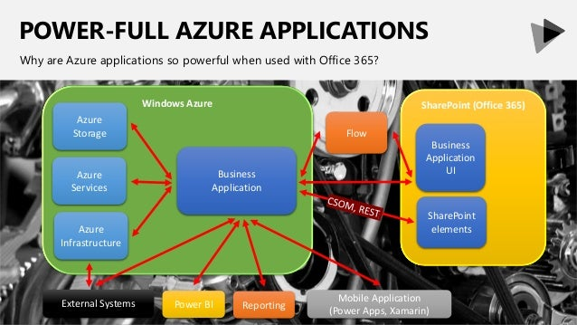 POWER-FULL AZURE APPLICATIONS Why are Azure applications so powerful when used with Office 365? Windows Azure Business App...