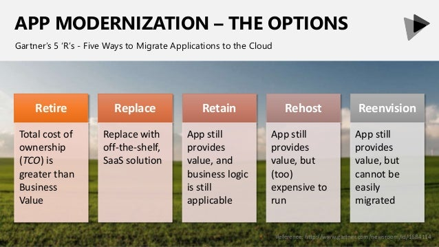 APP MODERNIZATION – THE OPTIONS Gartner's 5 'R's - Five Ways to Migrate Applications to the Cloud Retire Total cost of own...