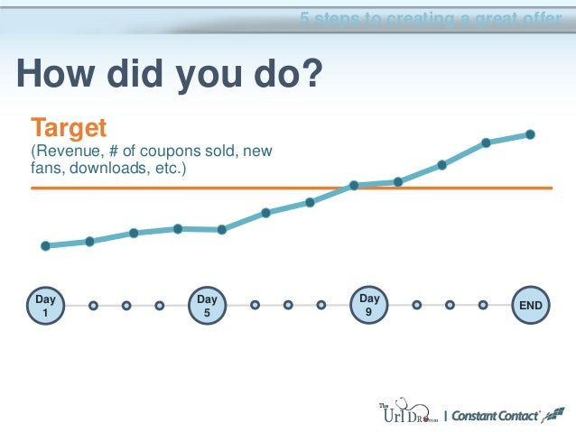 5 steps to creating a great offer How did you do? Day 1 Day 5 Day 9 END Target (Revenue, # of coupons sold, new fans, down...