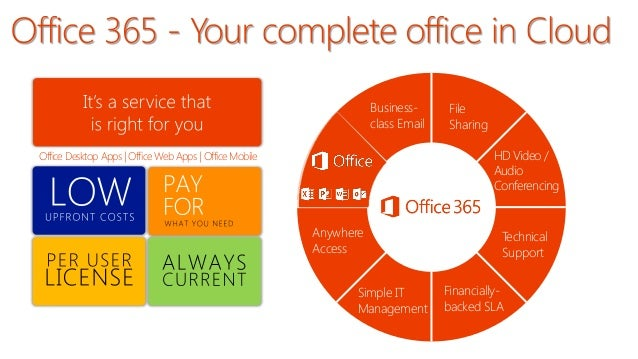 Microsoft Office 365 For Small Business Presentation