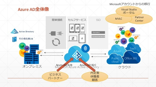 Partner Center Azure AD全体像 セルフサービス SSO ••••••••••• Username 簡単接続 クラウド SaaS Azure Office 365Public cloud その他社員DB Active Dir...