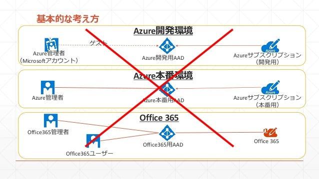 基本的な考え方 Azure管理者 (Microsoftアカウント) Azure開発用AAD Azure管理者 Office365管理者 Office365用AAD Office365ユーザー ゲスト Azureサブスクリプション (開発用) A...