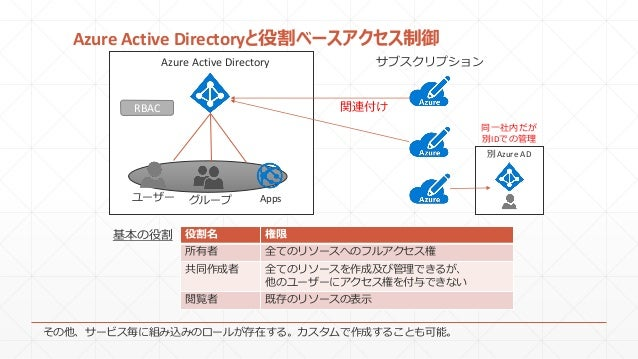 Azure Active Directoryと役割ベースアクセス制御 Azure Active Directory ユーザー グループ サブスクリプション 関連付けRBAC 別Azure AD Apps 役割名 権限 所有者 全てのリソースへの...