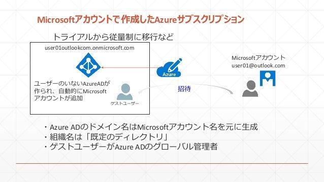 Microsoftアカウントで作成したAzureサブスクリプション ・Azure ADのドメイン名はMicrosoftアカウント名を元に生成 ・組織名は「既定のディレクトリ」 ・ゲストユーザーがAzure ADのグローバル管理者 user01o...