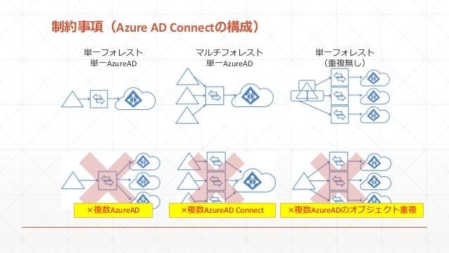 制約事項(Azure AD Connectの構成) 単一フォレスト 単一AzureAD マルチフォレスト 単一AzureAD 単一フォレスト (重複無し) ×複数AzureAD ×複数AzureAD Connect ×複数AzureADのオブジ...