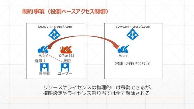制約事項(役割ベースアクセス制御) xxxxx.onmicrosoft.com yyyyy.onmicrosoft.com リソースやライセンスは物理的には移動できるが、 権限設定やライセンス割り当ては全て解除される Azure Office ...