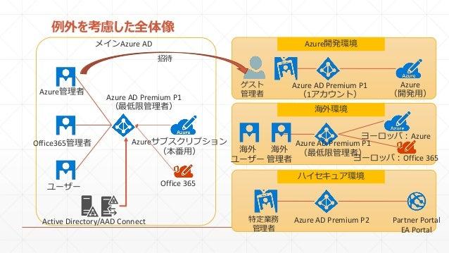 例外を考慮した全体像 Office365管理者 ユーザー Azureサブスクリプション (本番用) Office 365 Azure管理者 Active Directory/AAD Connect メインAzure AD Azure開発環境 ゲ...
