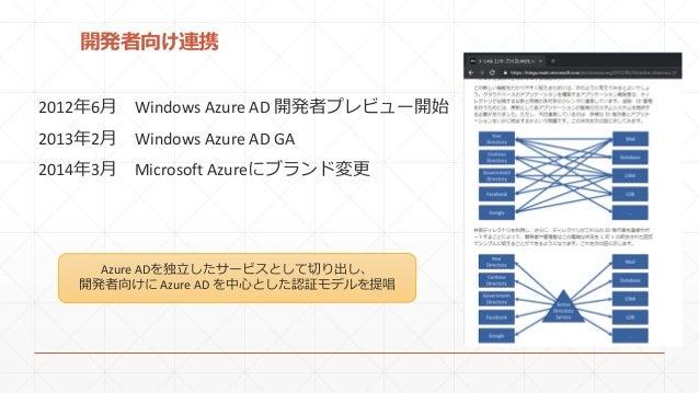 開発者向け連携 2012年6月 Windows Azure AD 開発者プレビュー開始 2013年2月 Windows Azure AD GA 2014年3月 Microsoft Azureにブランド変更 Azure ADを独立したサービスとし...