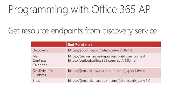 Office 365 api vs share point app model