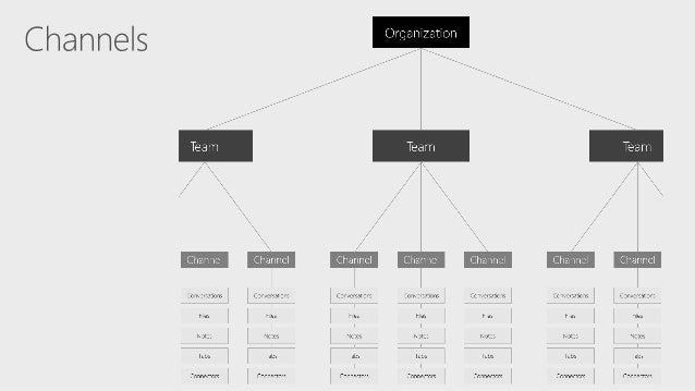 Microsoft Teams Extensibility