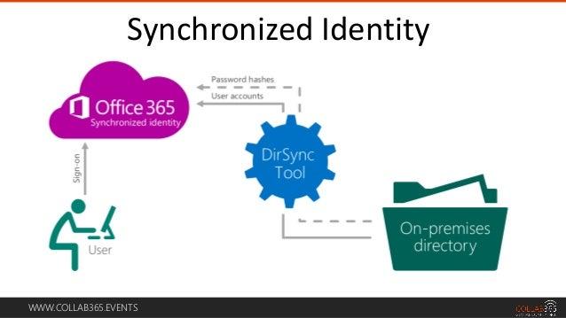 Office 365 Directory Synchronization Spsdc Reston
