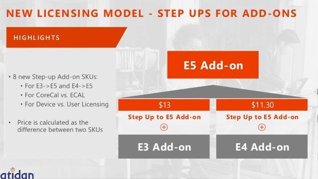 Office 365 Enterprise E5 Licensing