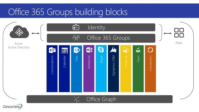 Beautiful U201cGroups, Graph, And Governanceu201d U2013 Jeff Teper; 12. Azure Active Directory  Apps Office 365 ...