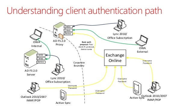 Office Identity on Office 365 Adfs Authentication Flow