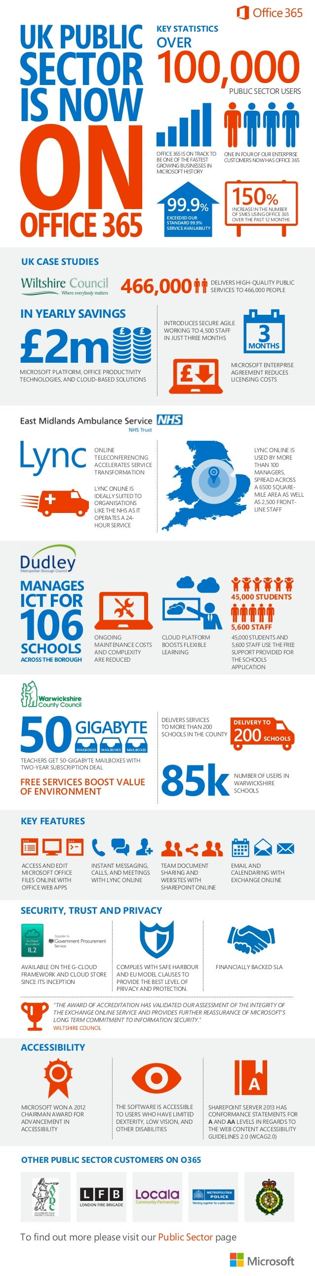 UK PUBLIC  KEY STATISTICS  OVER  SECTOR 100,000 IS NOW  ON  PUBLIC SECTOR USERS  OFFICE 365 IS ON TRACK TO BE ONE OF THE F...