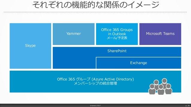 それぞれの機能的な関係のイメージ Interact 2017 p. 34 Office 365 Groups in Outlook メール/予定表 Microsoft Teams Office 365 グループ (Azure Active Di...