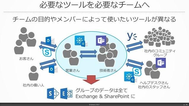 必要なツールを必要なチームへ Interact 2017 p. 45 グループのデータは全て Exchange & SharePoint に チームの目的やメンバーによって使いたいツールが異なる お客さん 営業さん 社内の偉い人 技術者さん 社...