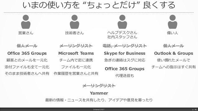 """いまの使い方を """"ちょっとだけ"""" 良くする Interact 2017 p. 46 営業さん 個人メール Office 365 Groups 顧客とのメールを一元化 添付ファイルも全て一元化 そのまま技術者さんへ共有 技術者さん ヘルプデスクさ..."""