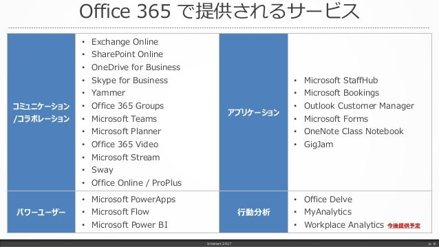 Office 365 で提供されるサービス Interact 2017 p. 6 コミュニケーション /コラボレーション • Exchange Online • SharePoint Online • OneDrive for Business...