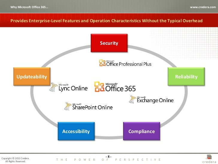 Office 365 sharepoint online driving innovation and for Office design 365