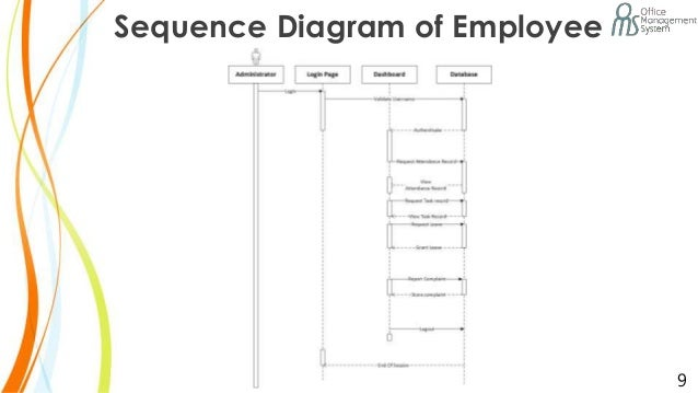Office management system sequence diagram of employee 9 ccuart Gallery
