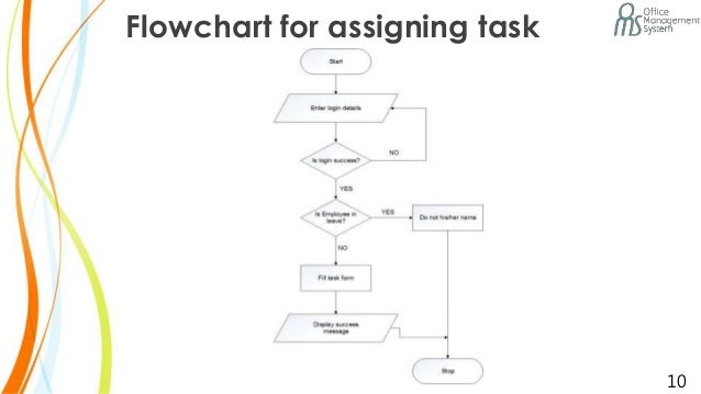 Office management system flowchart for assigning task 10 ccuart Gallery