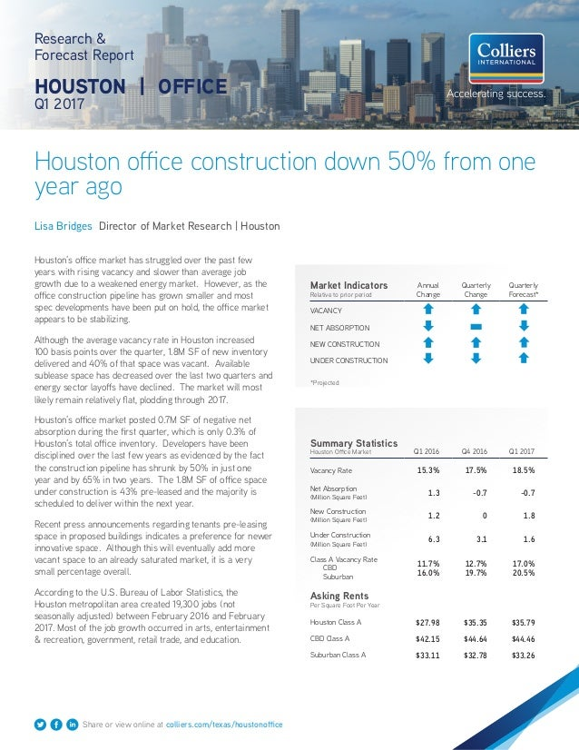 Houston office construction down 50% from one year ago Research & Forecast Report HOUSTON | OFFICE Q1 2017 Lisa Bridges Di...