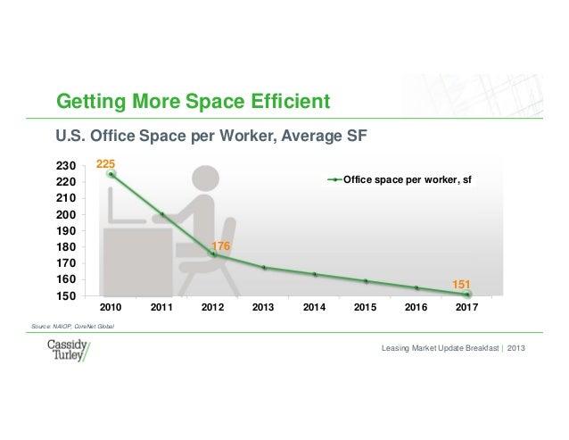 Leasing Market Update Breakfast | 2013 Getting More Space Efficient U.S. Office Space per Worker, Average SF Source: NAIOP...