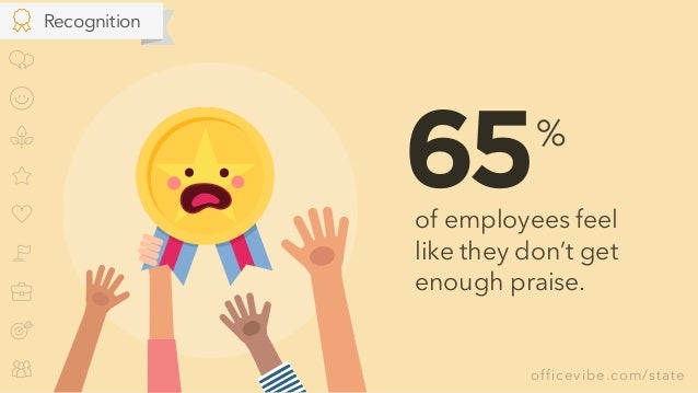 officevibe.com/state of employees feel like they don't get enough praise. % 65 Recognition