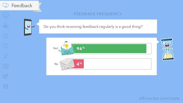 officevibe.com/state Do you think receiving feedback regularly is a good thing? 96% 4% FEEDBACK FREQUENCY Yes! No Feedback