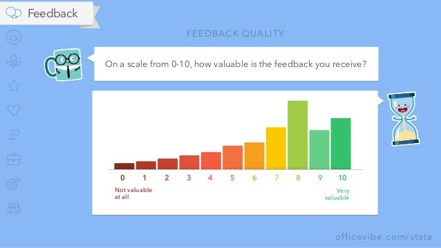 officevibe.com/state On a scale from 0-10, how valuable is the feedback you receive? FEEDBACK QUALITY 0 1 2 3 4 5 6 7 8 9 ...