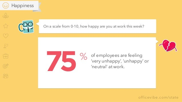 officevibe.com/state On a scale from 0-10, how happy are you at work this week? of employees are feeling  'very unhappy',...