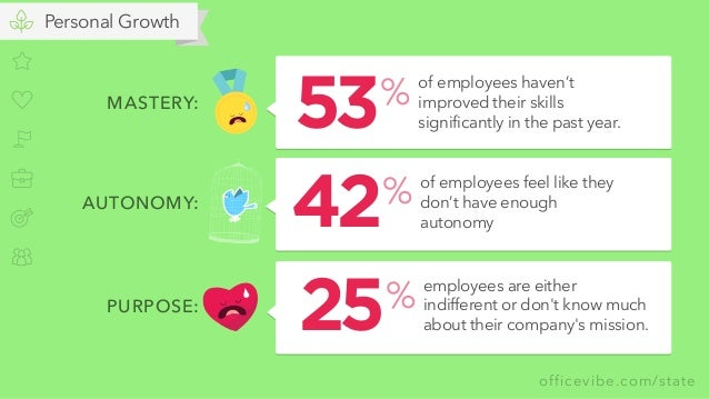 officevibe.com/state Personal Growth MASTERY: of employees haven't improved their skills significantly in the past year. %...