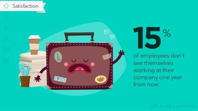 officevibe.com/state Satisfaction of employees don't see themselves working at their company one year from now. % 15