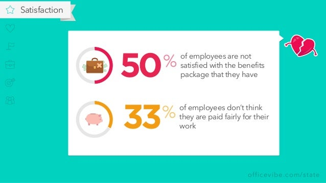 officevibe.com/state Satisfaction of employees are not satisfied with the benefits package that they have % 50 of employee...