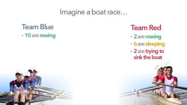 Imagine a boat race… TeamBlue • 10arerowing TeamRed • 2arerowing • 6aresleeping • 2aretryingto sinktheboat