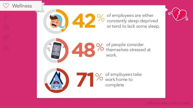 officevibe.com/state of employees are either constantly sleep-deprived or tend to lack some sleep. % 42 of people consider...