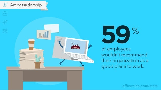 officevibe.com/state 59of employees wouldn't recommend their organization as a good place to work. % Ambassadorship