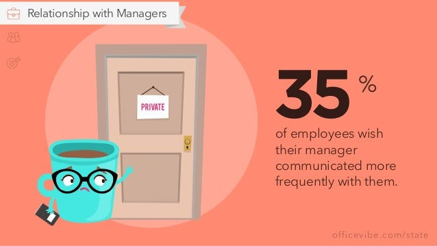 officevibe.com/state 35of employees wish their manager communicated more frequently with them. % Relationship with Managers