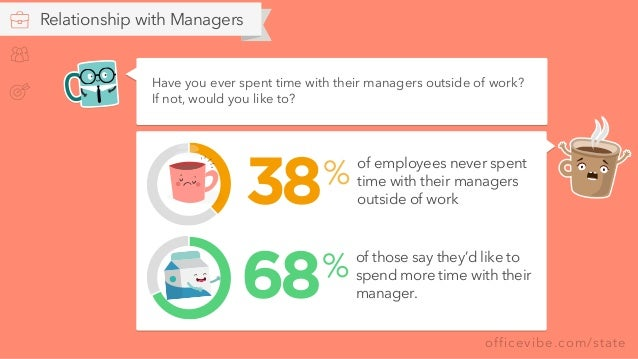 officevibe.com/state Relationship with Managers of employees never spent time with their managers outside of work % 38 of ...