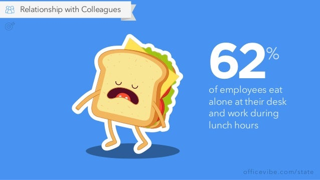 officevibe.com/state 62of employees eat alone at their desk and work during lunch hours % Relationship with Colleagues