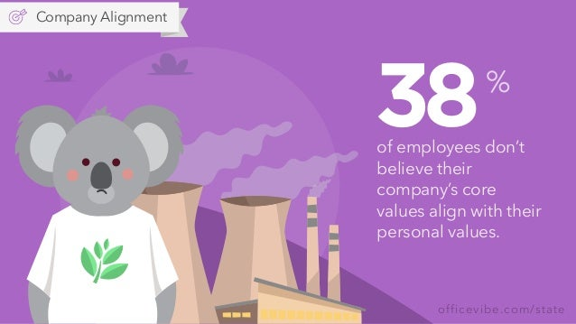 officevibe.com/state 38of employees don't believe their company's core values align with their personal values. % Company ...