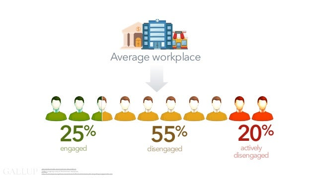 25% engaged 20% actively disengaged 55% disengaged www.dalecarnegie.com/employee-engagement Gallup'songoingsurveyoftheAme...