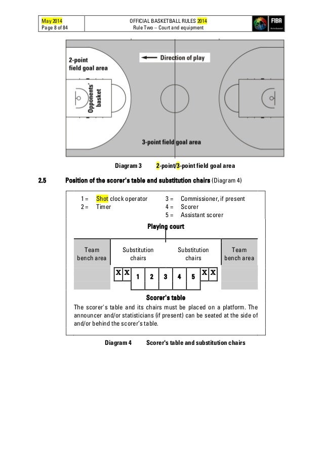 basketball fiba rules