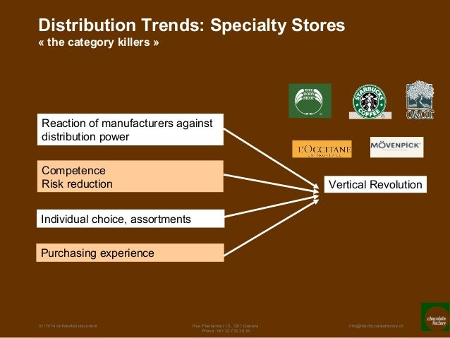 Retail start up business plan