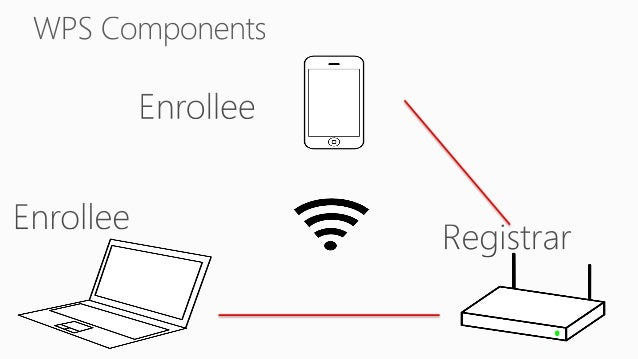 The recommended length for a manually entered device password is an 8-digit numeric PIN. This length does not provide a la...